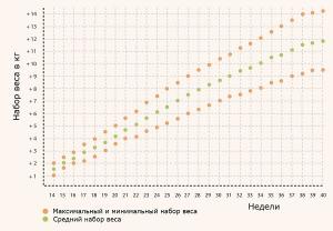 Таблица нормы набора веса во время беременности.